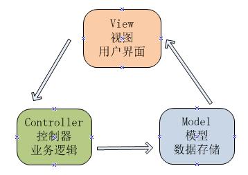 MVC架构