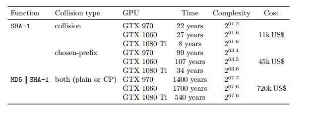 SHA-1已被攻破:使用选择前缀冲突可以成功突破PGP信任网络